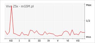 Wykres zmian popularności telefonu Vivo Z5x