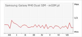 Wykres zmian popularności telefonu Samsung Galaxy M40 Dual SIM