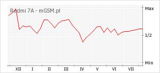 Wykres zmian popularności telefonu Redmi 7A