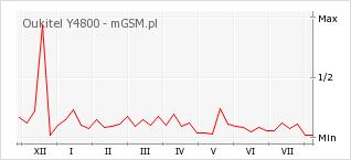 Wykres zmian popularności telefonu Oukitel Y4800
