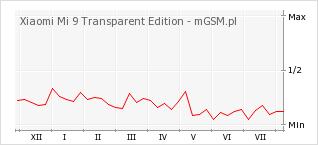 Wykres zmian popularności telefonu Xiaomi Mi 9 Transparent Edition