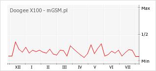 Wykres zmian popularności telefonu Doogee X100
