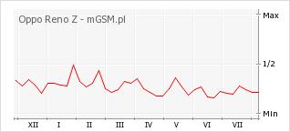 Wykres zmian popularności telefonu Oppo Reno Z