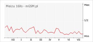 Wykres zmian popularności telefonu Meizu 16Xs