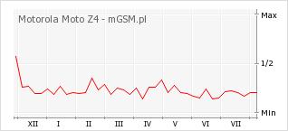 Wykres zmian popularności telefonu Motorola Moto Z4