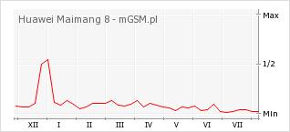 Wykres zmian popularności telefonu Huawei Maimang 8