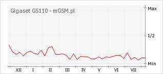 Wykres zmian popularności telefonu Gigaset GS110