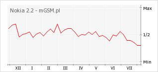 Wykres zmian popularności telefonu Nokia 2.2