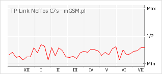 Wykres zmian popularności telefonu TP-Link Neffos C7s