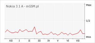 Wykres zmian popularności telefonu Nokia 3.1 A