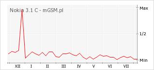 Wykres zmian popularności telefonu Nokia 3.1 C