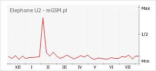Wykres zmian popularności telefonu Elephone U2