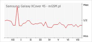 Wykres zmian popularności telefonu Samsung Galaxy XCover 4S