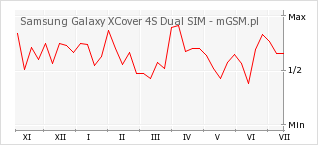 Wykres zmian popularności telefonu Samsung Galaxy XCover 4S Dual SIM