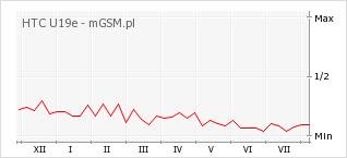 Wykres zmian popularności telefonu HTC U19e