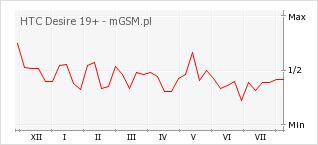 Wykres zmian popularności telefonu HTC Desire 19+