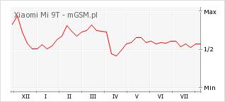 Wykres zmian popularności telefonu Xiaomi Mi 9T