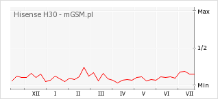 Wykres zmian popularności telefonu Hisense H30