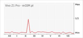 Wykres zmian popularności telefonu Vivo Z1 Pro