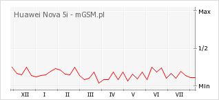 Wykres zmian popularności telefonu Huawei Nova 5i