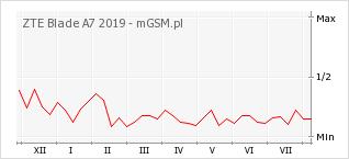 Wykres zmian popularności telefonu ZTE Blade A7 2019