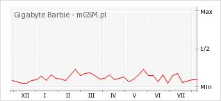 Wykres zmian popularności telefonu Gigabyte Barbie