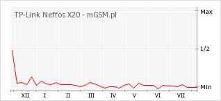 Wykres zmian popularności telefonu TP-Link Neffos X20