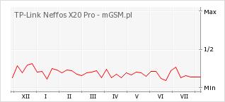 Wykres zmian popularności telefonu TP-Link Neffos X20 Pro