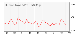 Wykres zmian popularności telefonu Huawei Nova 5 Pro