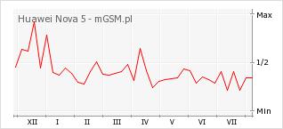 Wykres zmian popularności telefonu Huawei Nova 5