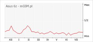 Wykres zmian popularności telefonu Asus 6z