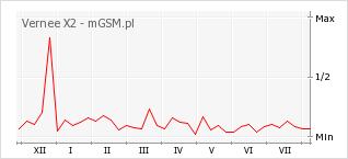 Wykres zmian popularności telefonu Vernee X2