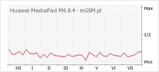 Wykres zmian popularności telefonu Huawei MediaPad M6 8.4