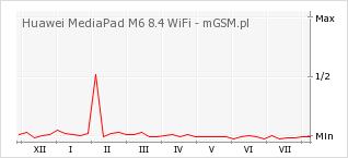 Wykres zmian popularności telefonu Huawei MediaPad M6 8.4 WiFi