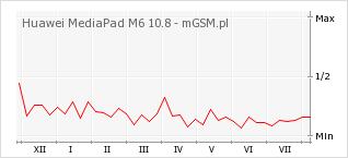 Wykres zmian popularności telefonu Huawei MediaPad M6 10.8