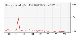 Wykres zmian popularności telefonu Huawei MediaPad M6 10.8 WiFi