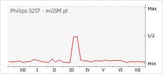 Wykres zmian popularności telefonu Philips S257