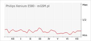 Wykres zmian popularności telefonu Philips Xenium E580