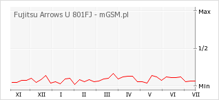 Wykres zmian popularności telefonu Fujitsu Arrows U 801FJ
