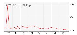 Wykres zmian popularności telefonu LG W30 Pro
