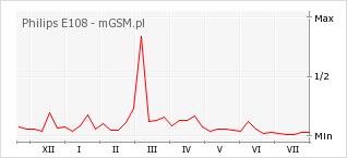 Wykres zmian popularności telefonu Philips E108