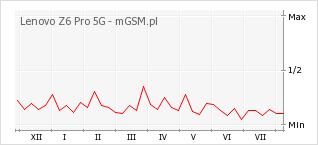 Wykres zmian popularności telefonu Lenovo Z6 Pro 5G