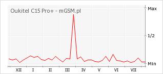 Wykres zmian popularności telefonu Oukitel C15 Pro+