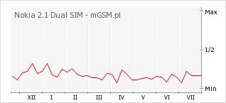 Wykres zmian popularności telefonu Nokia 2.1 Dual SIM
