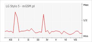 Wykres zmian popularności telefonu LG Stylo 5