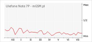 Wykres zmian popularności telefonu Ulefone Note 7P