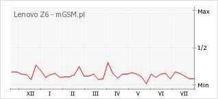 Wykres zmian popularności telefonu Lenovo Z6