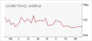 Wykres zmian popularności telefonu LG G8S ThinQ