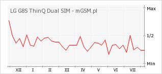 Wykres zmian popularności telefonu LG G8S ThinQ Dual SIM