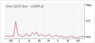 Wykres zmian popularności telefonu Vivo iQOO Neo